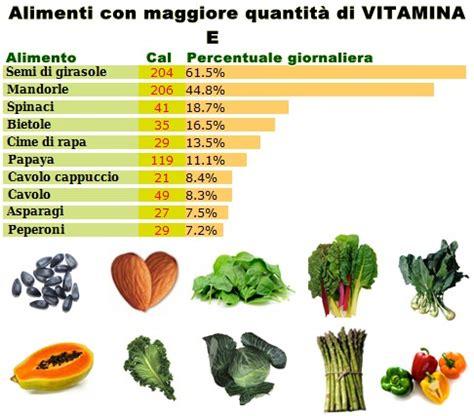 la vitamina  dove  trova   benefici  la nostra