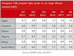 South Africa Has The Highest Data Prices Among Africa U2019s Biggest Economies