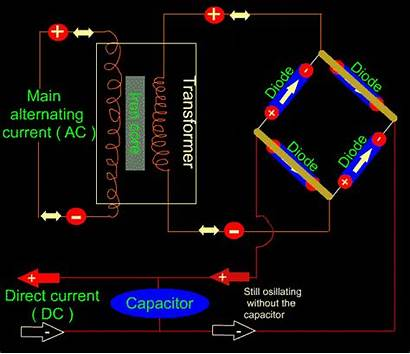 Circuit Power Supply Animation Working Dc Tools