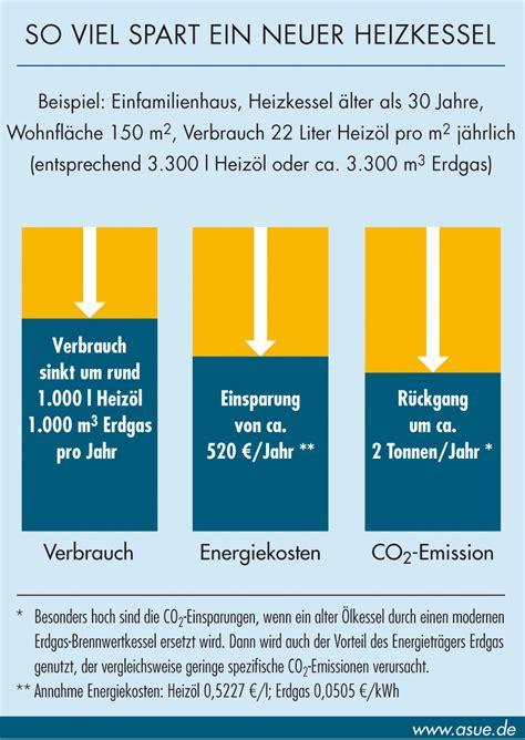 Experten Rat Eine Neue Heizung Rechnet Sich Fast Immer by Modernisierung Der Heizung Rechnet Sich 2006 Asue