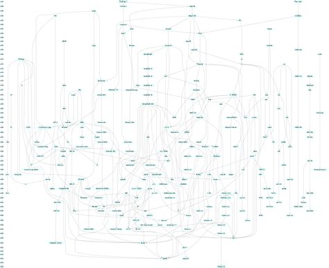 language history diagram history of programming languages