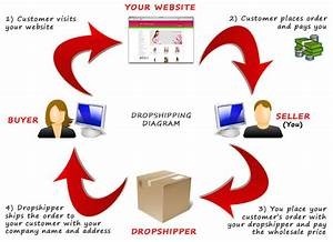 Digital Nomad Desires  What Is Dropshipping  Is It For Us