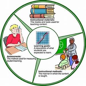 Curricular Components Diagram  Learning Goals