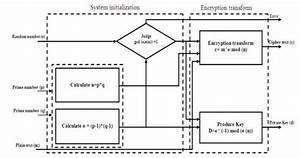 Block Diagram Of Rsa Encryption Algorithms Iv  Design Of