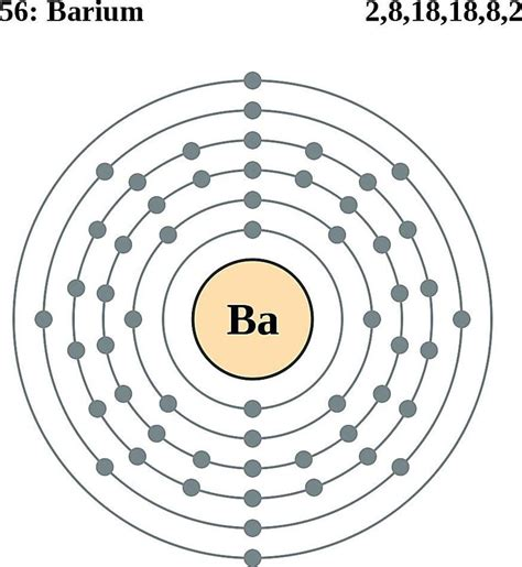 Barium Protons by Atoms Diagrams Electron Configurations Of Elements