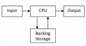 ib computer science science systems life cycle and With computer architecture language computer system basic diagram