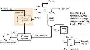 Process Fl Ow Diagram Of Oil Processing Module On Off