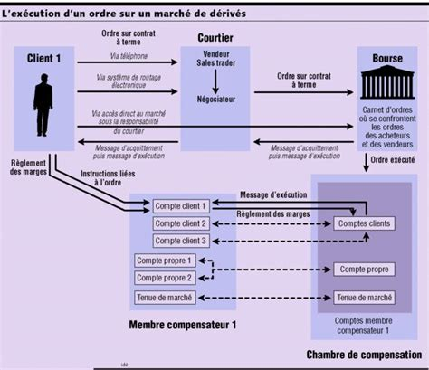 chambre de compensation banque les secrets de la chambre de compensation