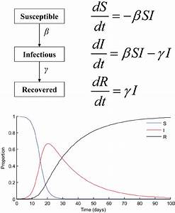 Sir Model  Schematic Representation  Differential Equations  And Plot