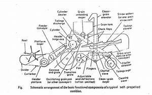 Parts Of A John Deere Combine Harvester Diagram