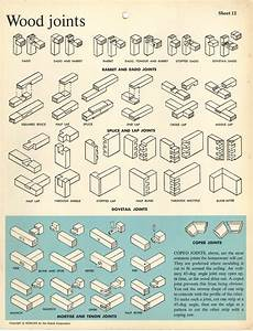 Different types of wood joints : coolguides