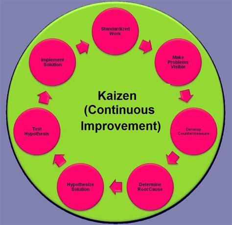 continuous improvement methodology business diagrams