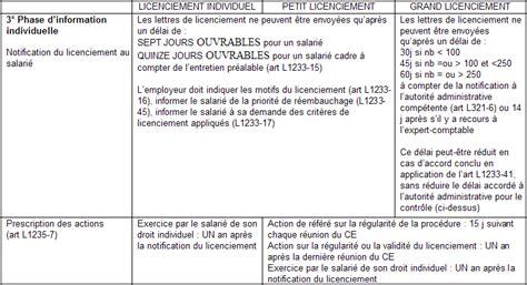 droit du travail proc 233 dure de licenciement pour motif 233 conomique