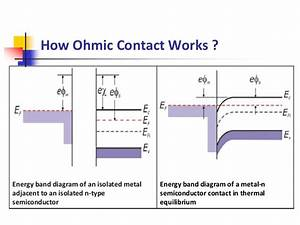Metal Semiconductor Contact