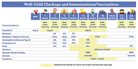 4 year old well child exam form the well child checkup immunizations vaccinations