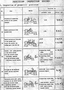 Milling Machine Alignment Test Report With Diagrams