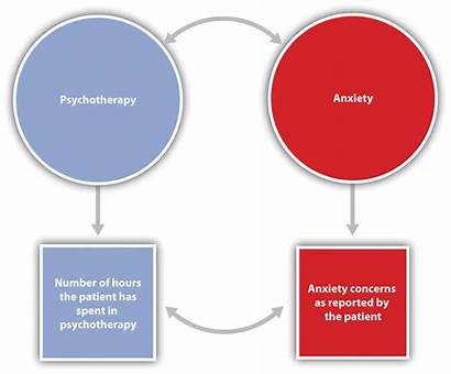 Psychology Research Psychologists Scientific Hypothesis Method Conceptual