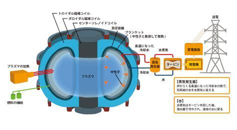 核 融合 発電