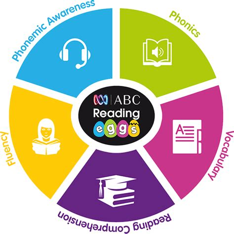 The Five Essential Elements Of Reading