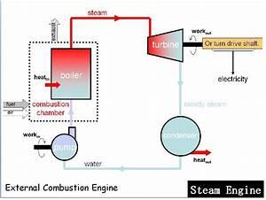 Mcensustainableenergy    Transportation Technologies