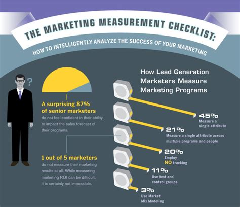 bb marketing measurement checklist infographic marketo