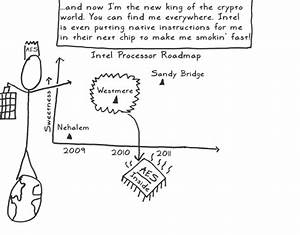 A Stick Figure Guide To The Advanced Encryption Standard  Aes
