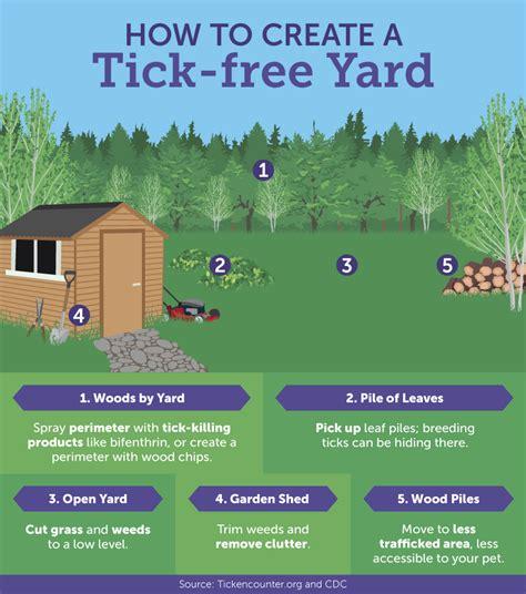 ticks  fleas    pet fixcom