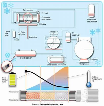 Heat Refrigeration Tracing Thermon Systems System Self
