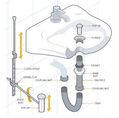 pin  clara raelita  bathroom sink bathroom sink plumbing install bathroom sink bathroom