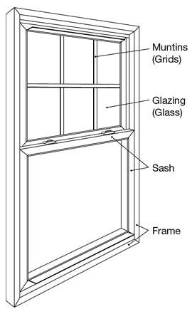 window sash     important