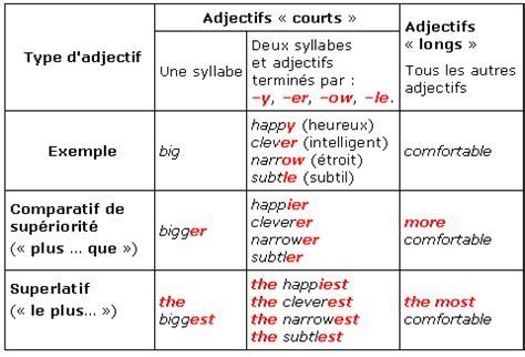 comparatif et superlatif soutien scolaire cours anglais