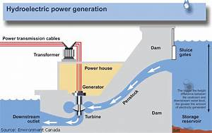 Hydroelectric Power And Water  Basic Information About
