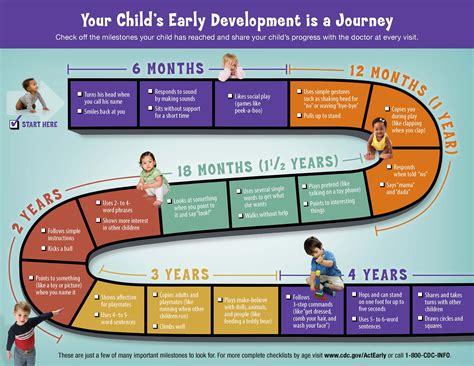 Developmental Milestones Causes, Symptoms, Treatment
