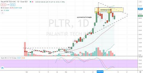 buy palantir stock   defies  critics