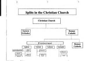 Protestant Reformation Timeline Chart