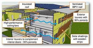 Main Features Of The Enerpos Building  Passive Design Such