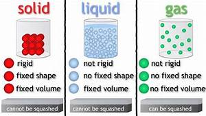 States Of Matter - Solids  Liquids And Gases