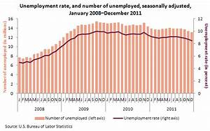 Font Point Size Chart Unemployment Rate Falls To 8 5 Percent In December 2011
