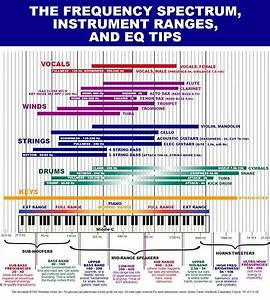 Eq Cheat Sheet  Frequency Charts For Mixing Hurt More Than