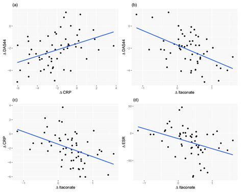 Scatter plots showing correlation between (a) change in ...