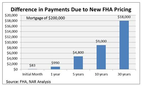 New Fha Mortgage Rates Yield Huge Savings For Lendees. What To Do For Indigestion Relief. Credit Card No Foreign Transaction Fees. Google Stock Prices History Trading On Line. Emotional Intelligence Certification Online. Florida Incorporation Service. Florida Car Insurance Company. How To Get Personal Trainer Certification. Binge Eating Treatments Blair Boarding School