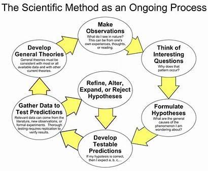 Scientific Method Wikipedia Process