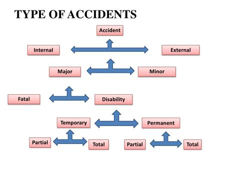 Industrial Relations Health Safety