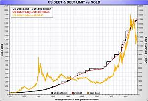 Gold S Role In The Future International Monetary System