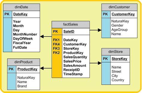 Microsoft Business Intelligence Data Tools Data