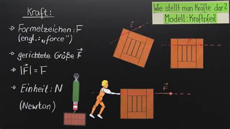 kraft und ihre wirkung physik  lernen