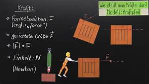 Physik Kraft Berechnen : kraft und ihre wirkung physik online lernen ~ Themetempest.com Abrechnung