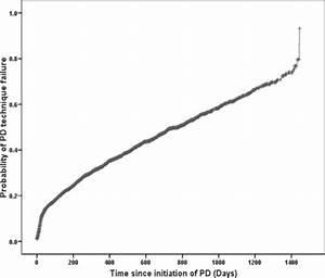 Predicting technique survival in peritoneal dialysis ...