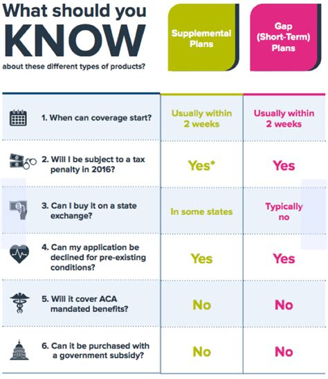 Here are some of the most common options for insuring yourself and your. Different Types of Health Insurance Plans
