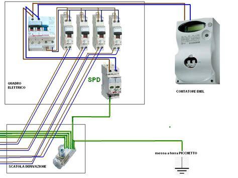 info su scaricatore di sovratensione in quadro elettrico esistente interruttori differenziali